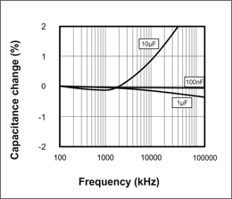 Picture of Capacitance vs Frequency