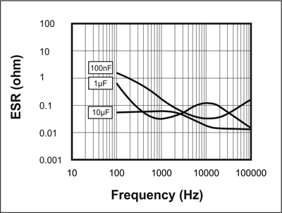 Picture of ESR vs Frequency