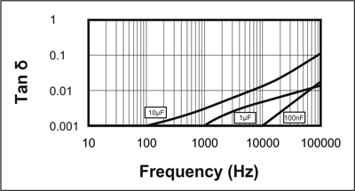 Picture of TAN D vs Frequency