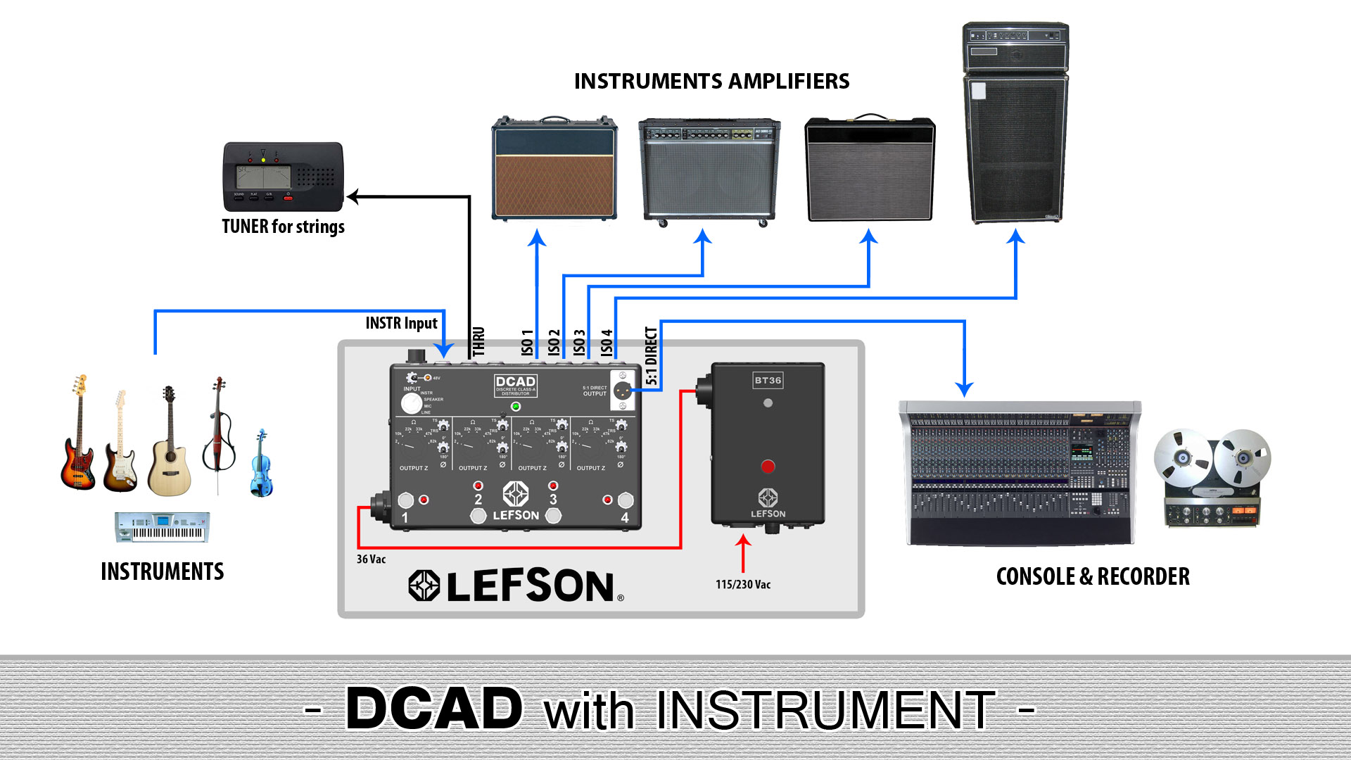 Picture of the DCAD with instrument
