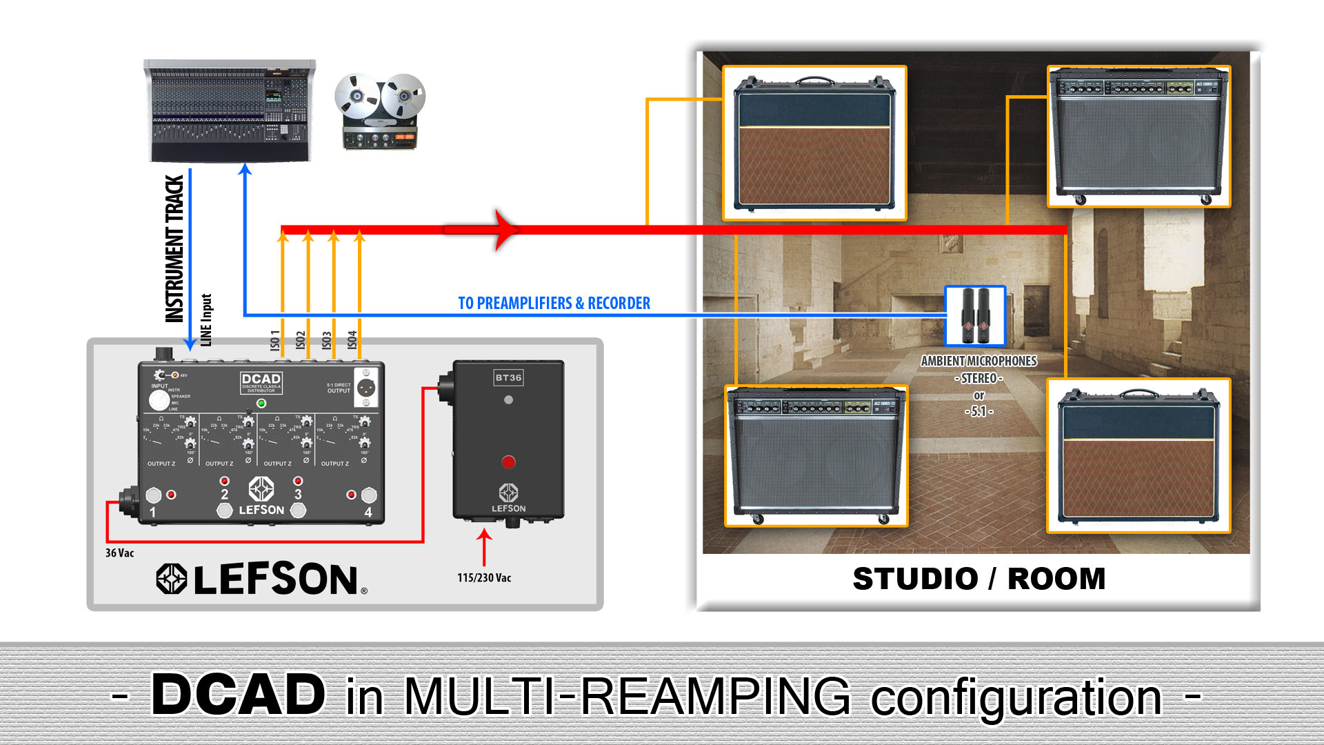 Picture of multi-reamping with the DCAD