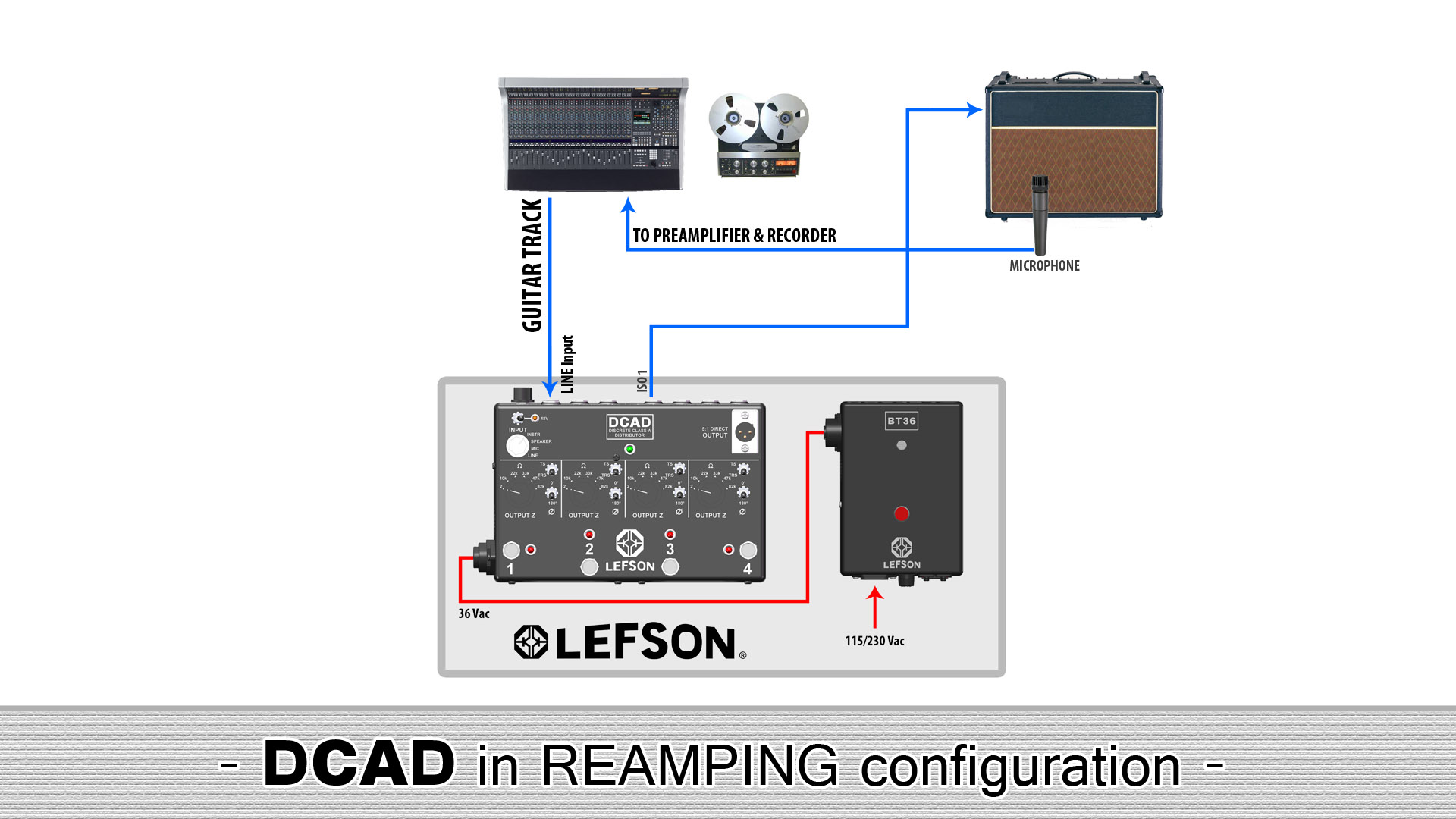 Picture of reamping with the DCAD