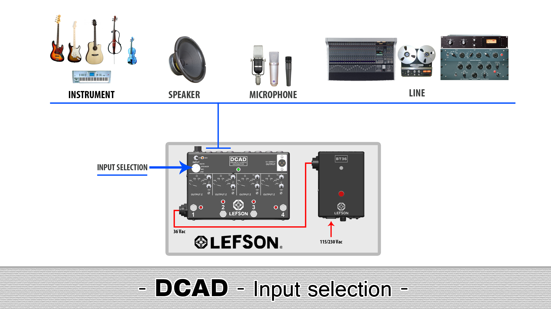 Picture of the input selection of the DCAD