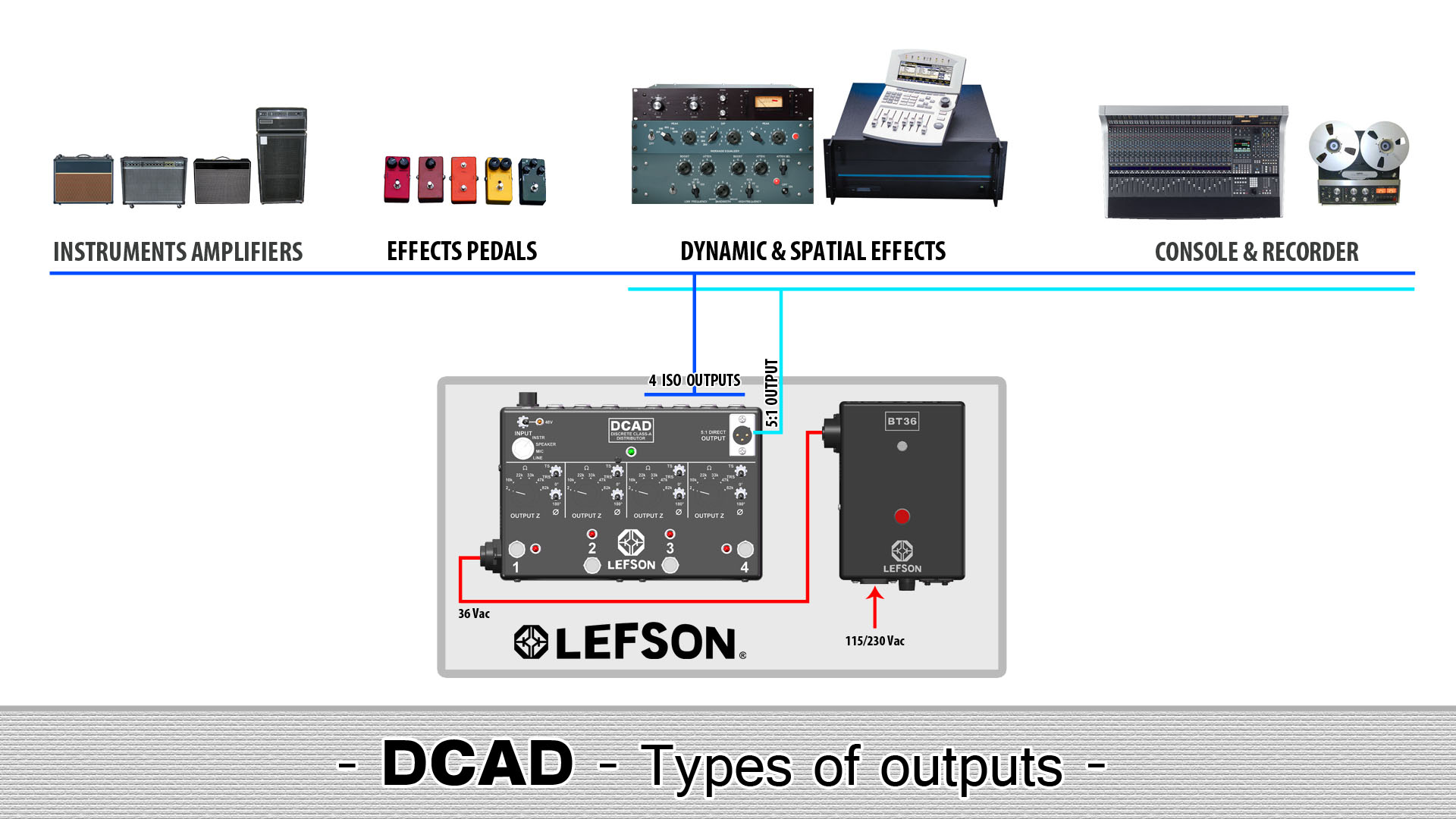 Picture of the output types of the DCAD